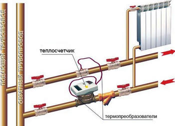 Установка счетчиков тепла в Москве